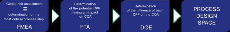 Skyepharma - Quality by Design (QbD) Methodology