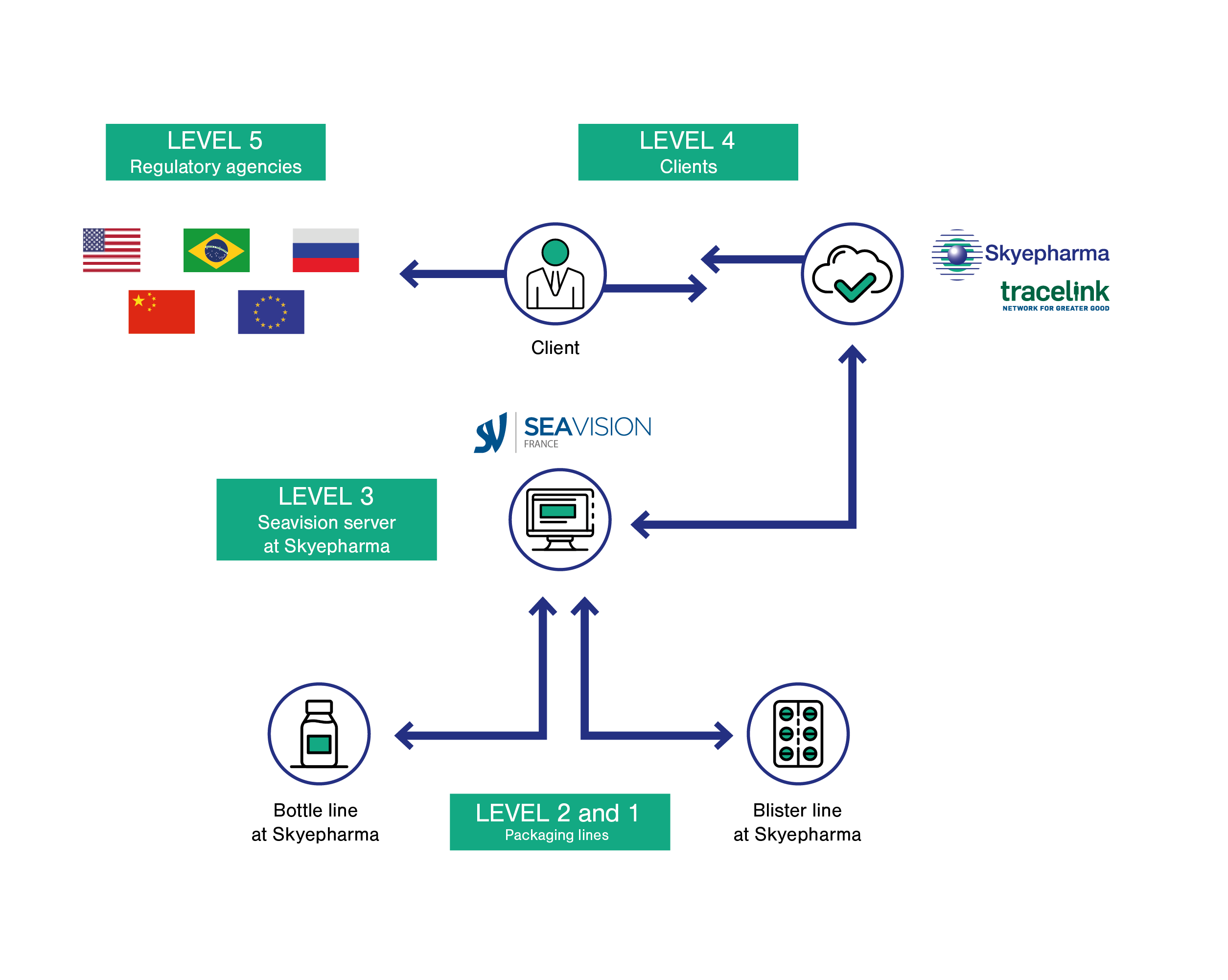 Skyepharma - Serialization management system